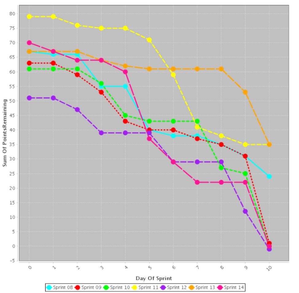 Agile Graph